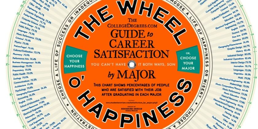 The Wheel O' Happiness: Guide To Career Satisfaction