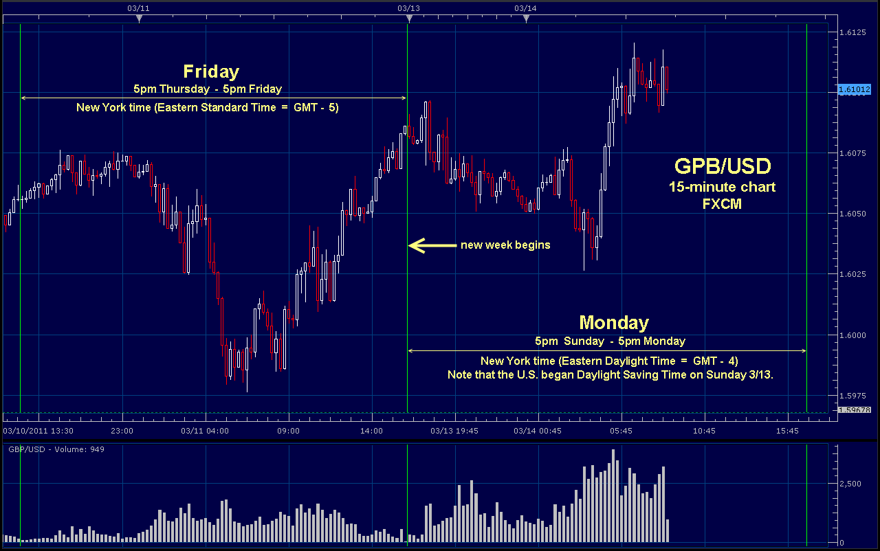 The best color for the forex charts