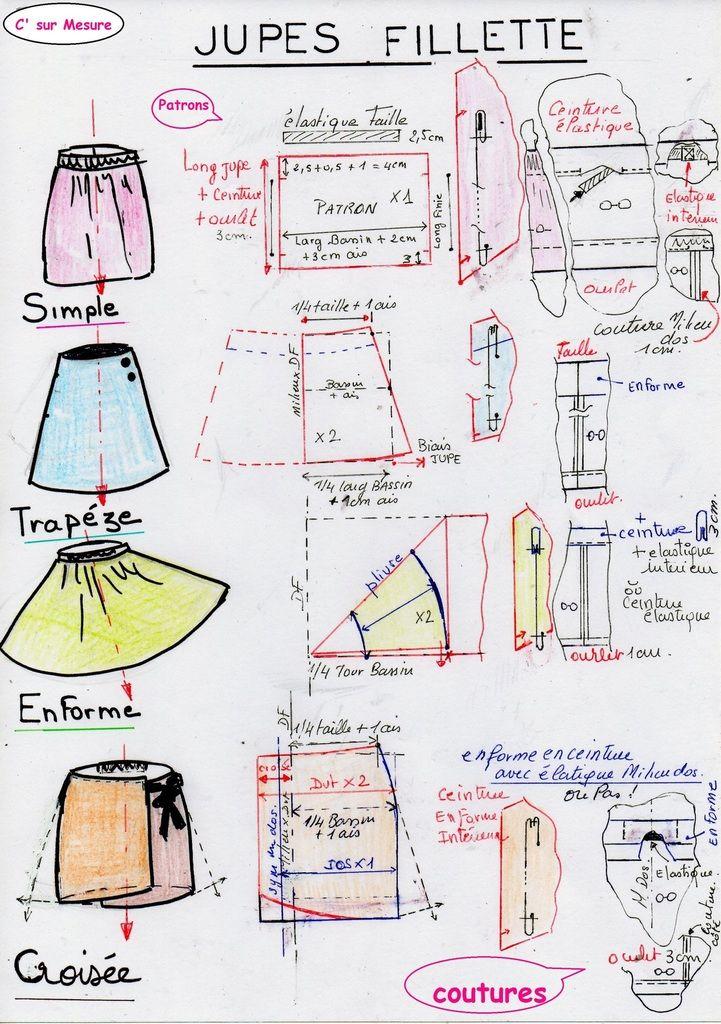 Les patrons de couture