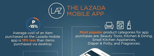 SwitiRohSays: Lazada PH on Mobile Commerce: We shop like we Face...