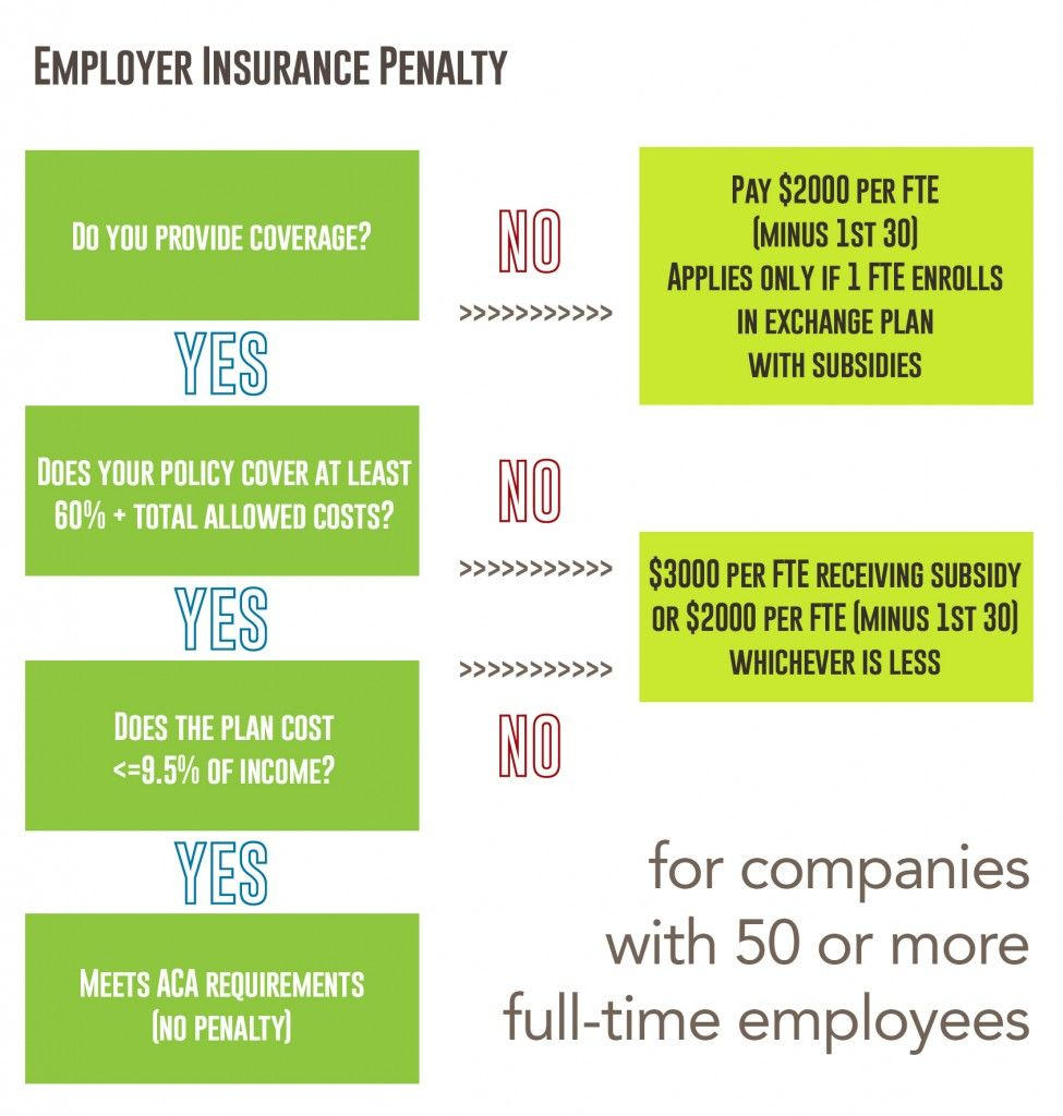Employer Mandate (Requirement to Insure FullTime Workers