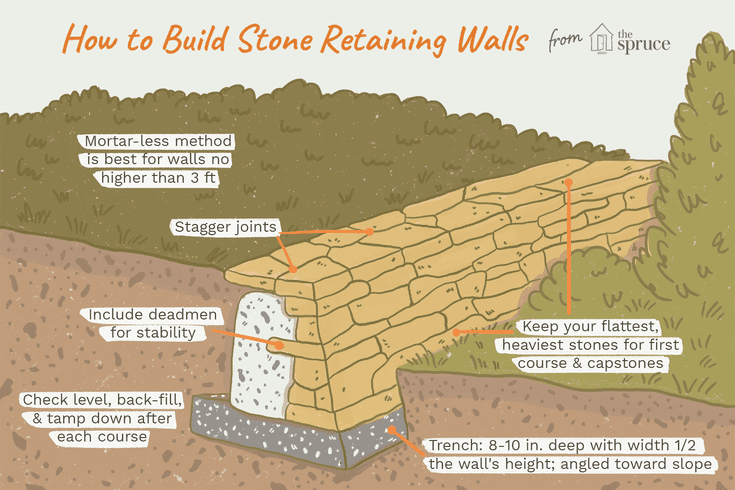 Diy Stone Retaining Wall Without Mortar