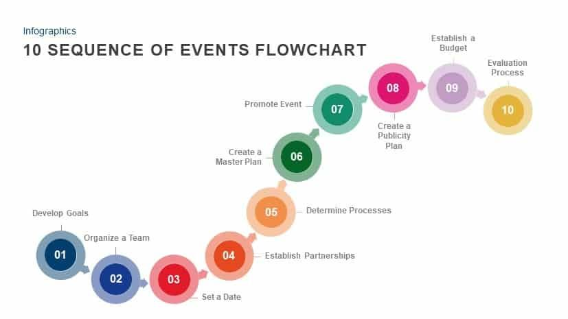 10 Sequence Of Events Flowchart Powerpoint Template Flow Chart