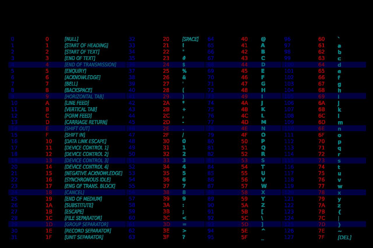 ASCII Table Lezioni di informatica, Svg