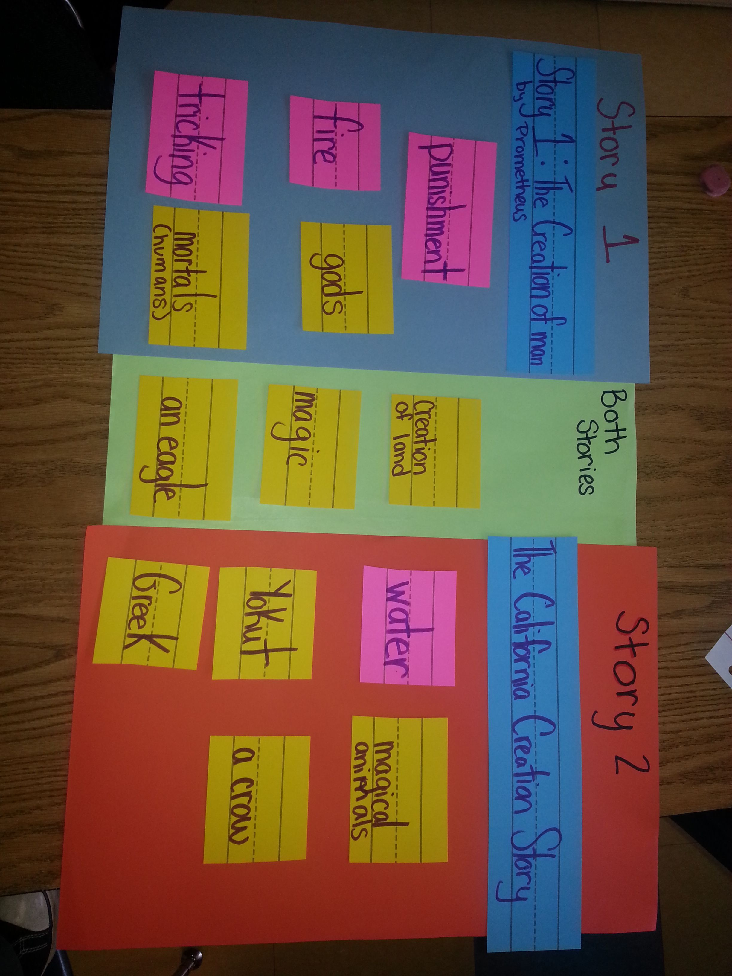 Look An Interactive Venn Compare And Contrast Activity