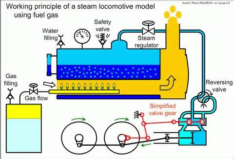 steam flow diagram for a steam locomotive - - yahoo image search results