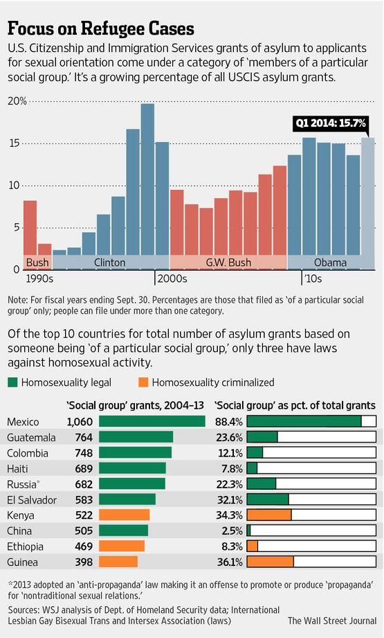U.S. asylum policy gives an inside track to gays http://on.wsj.com/1lrTf0P