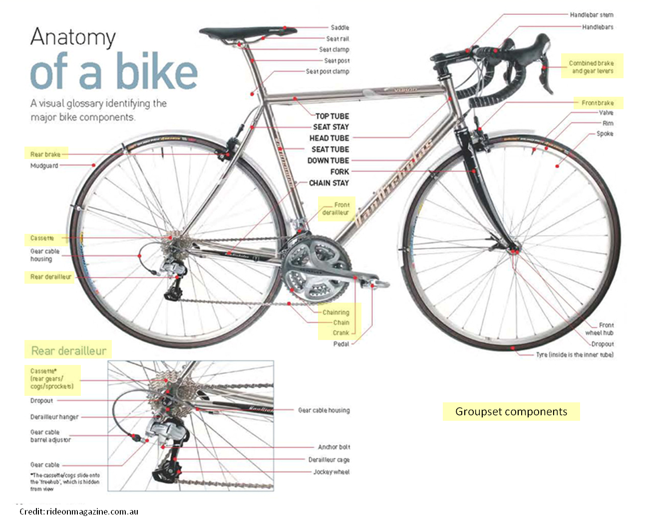 intheknowcycling.files.wordpress.com 2014 06 anatomy-of-a-bike ...