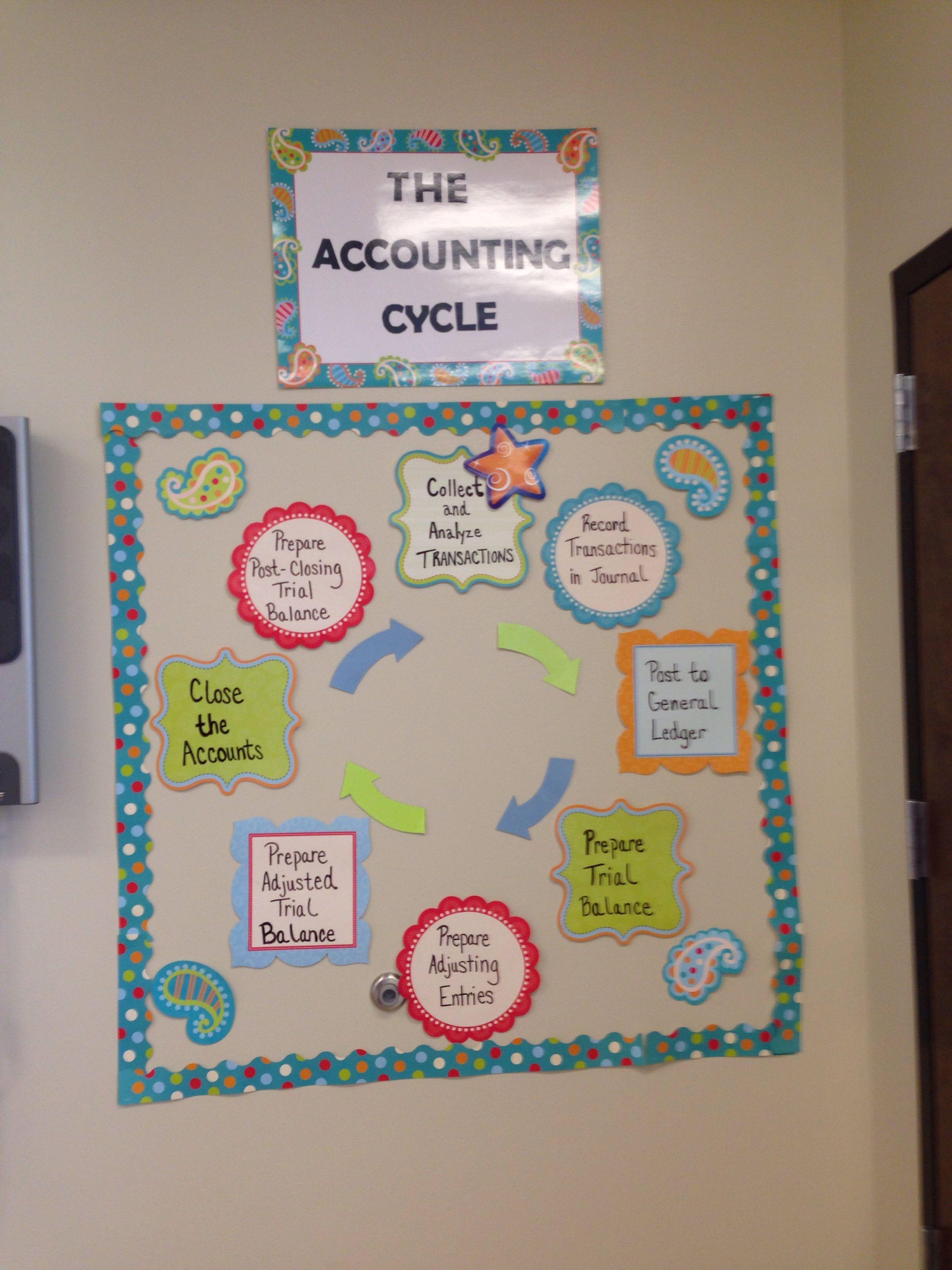 Accounting bulletin board business education classroom
