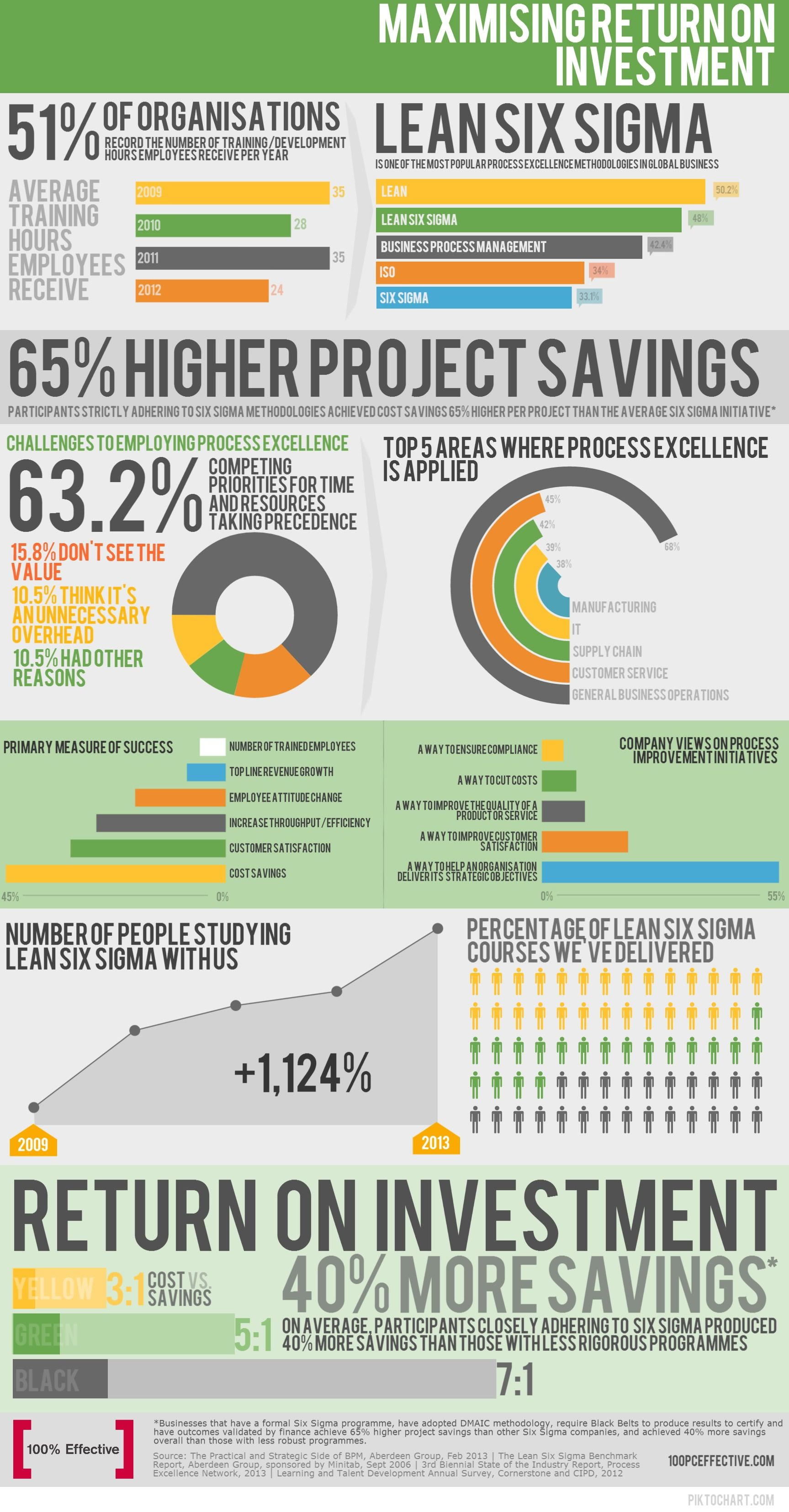 Lean Six Sigma Training Return on Investment Infographic ...