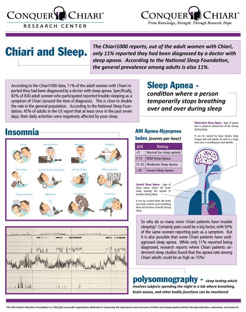 Chiari Sleep Chiari Malformation