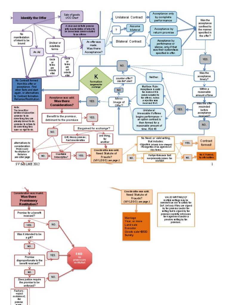 Frcp 4 Flow Chart Google Search Bar Exam Pinterest Law