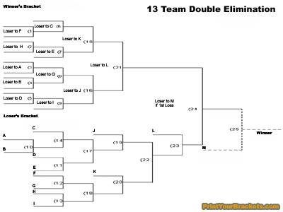 How Does A Double Elimination Tournament Work  Hs Projects