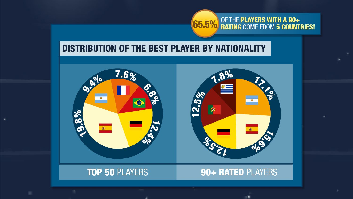 Can Fifa 19 Predict Season 2018 19 Which Are The Countries With The Best Fifa Players We Found Out After Analysing How Well The Fifa Simulation Game Infografik