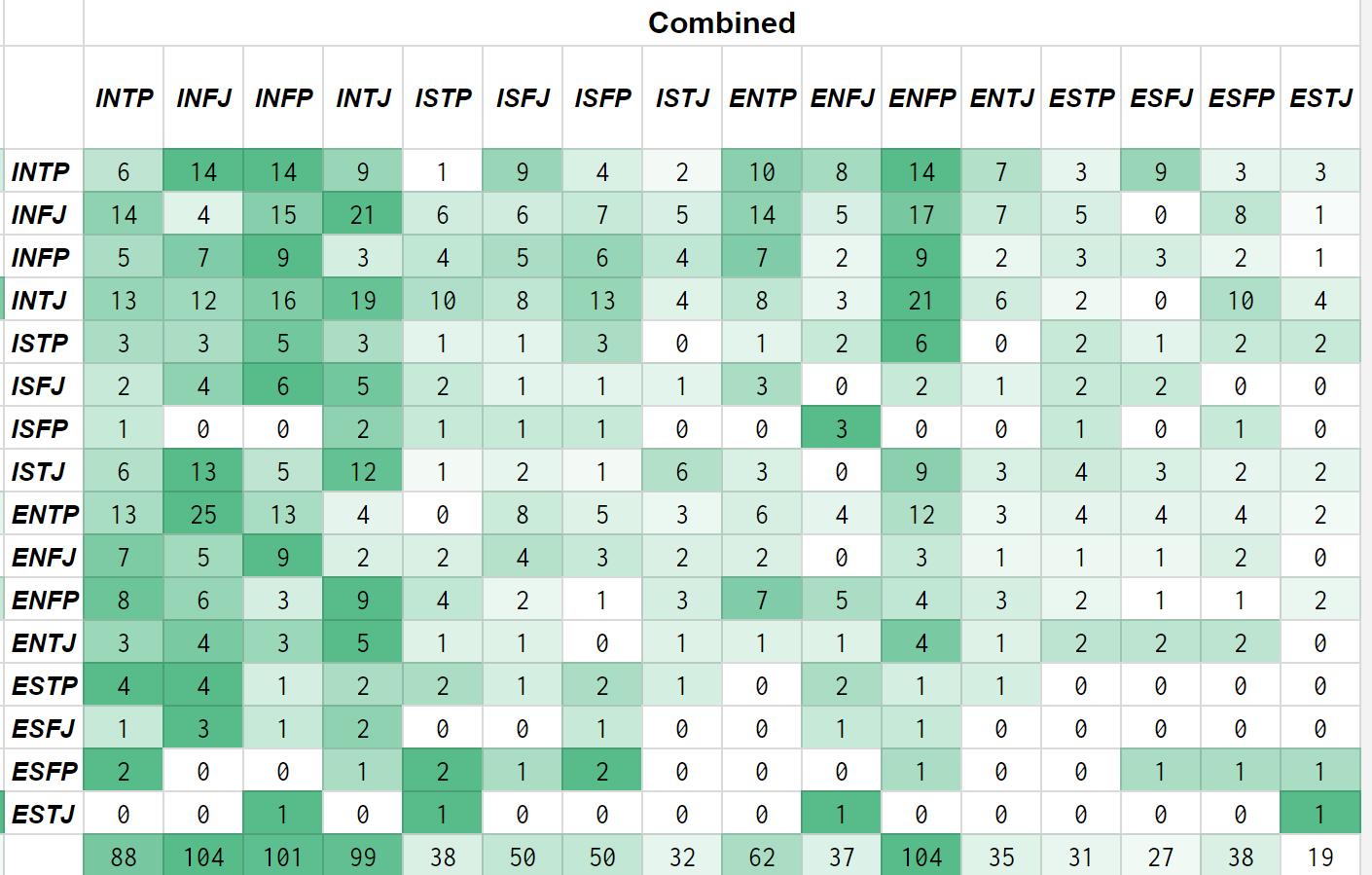 Chart Compatibility Mbti Https Docs Google Com Spreadsheets D 1yfpubw92vh Bgrvf Fmngycdteryvvvgoel T58kw9 Mbti Compatibility Chart Mbti Mbti Compatibility