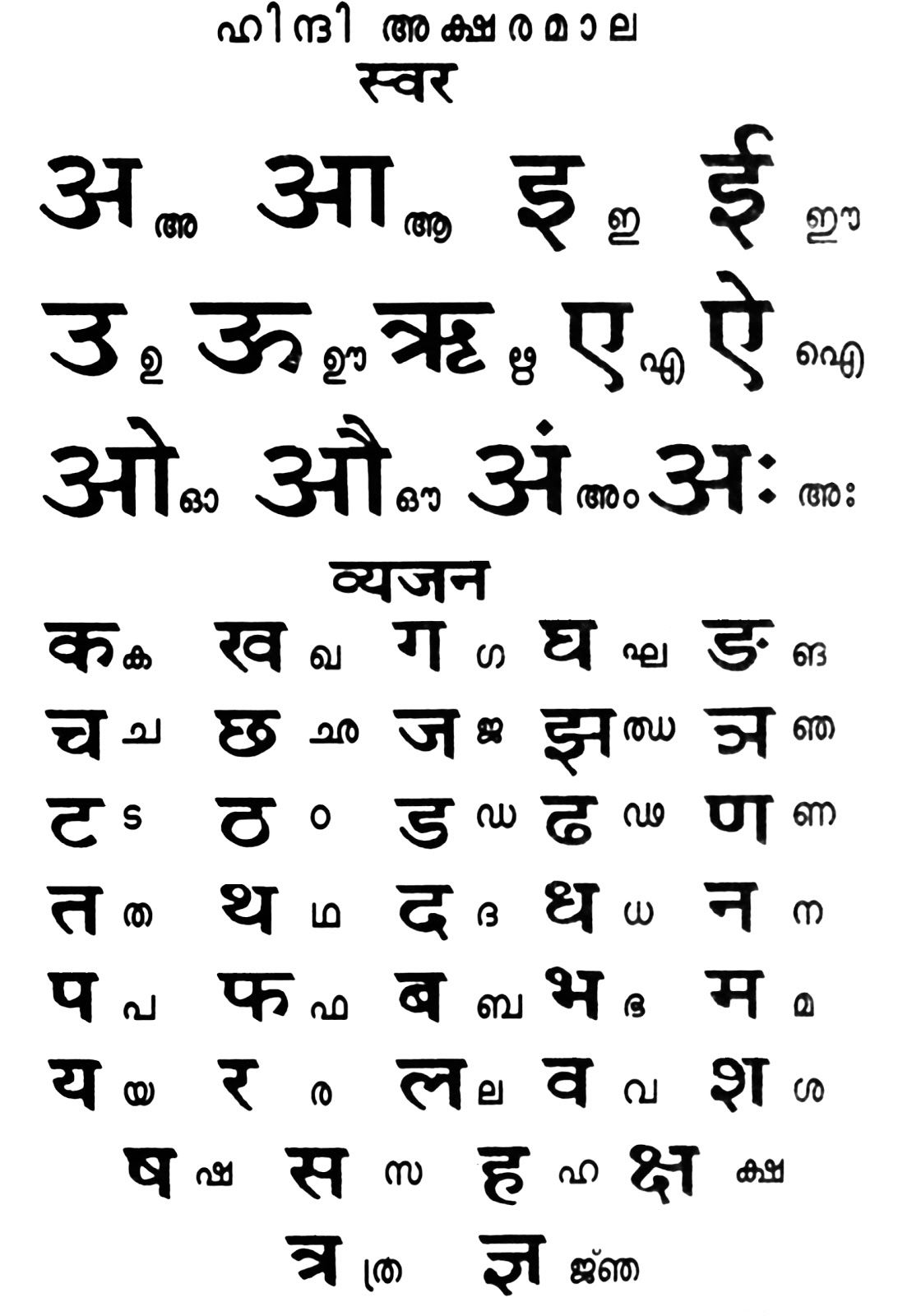 hindi alphabet order Gallery | Multilingual Alphabets ...