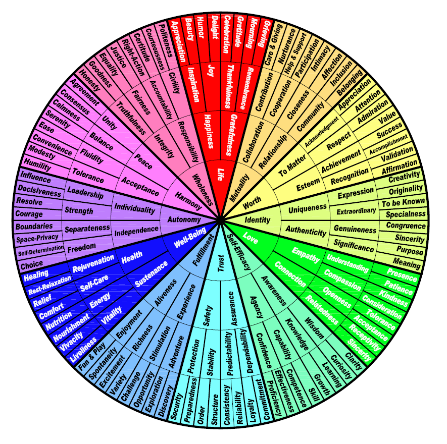 Feelings Wheel Will Help You Better Describe Your Emotions