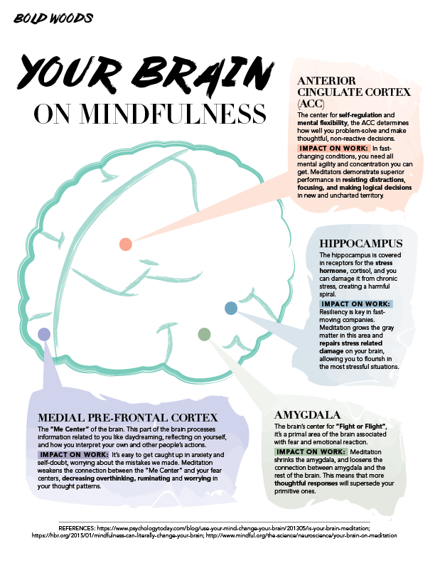 benefits of mindfulness meditation pdf
