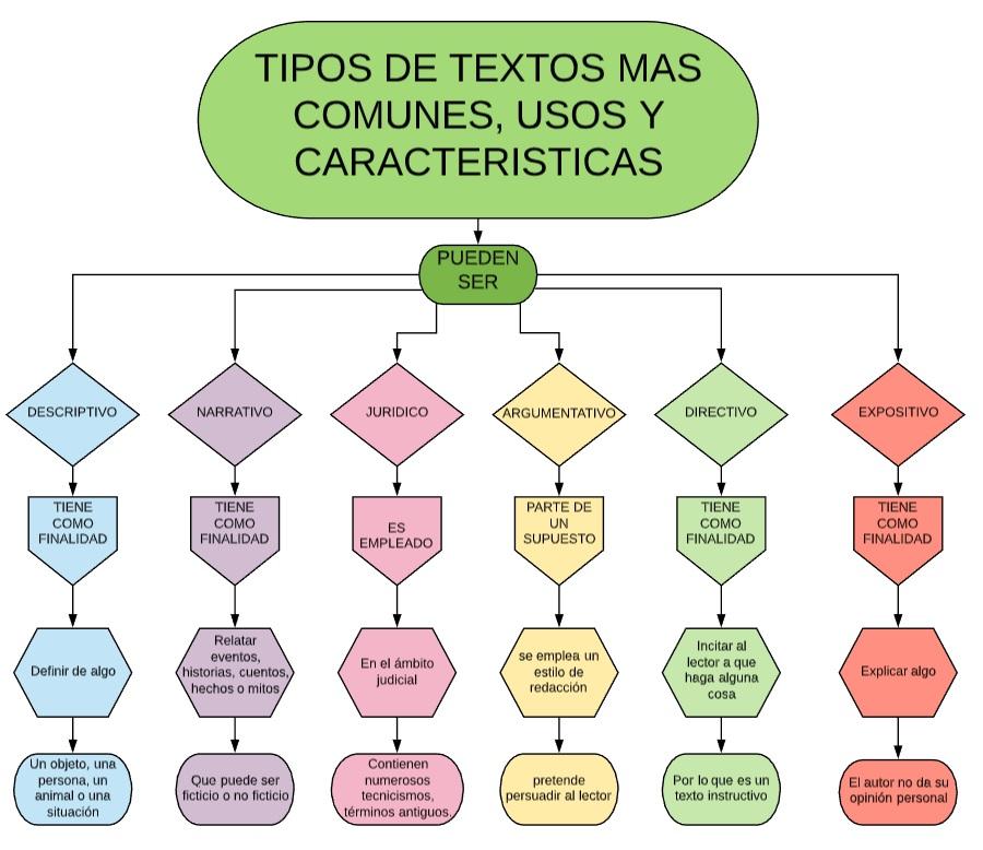 Mapa Conceptual Tipos De Textos Tipos De Texto Mapa Conceptual Textos