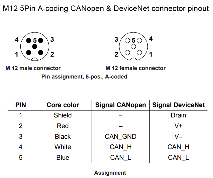 M12 5Pin Acoding CANopen & connector pinout