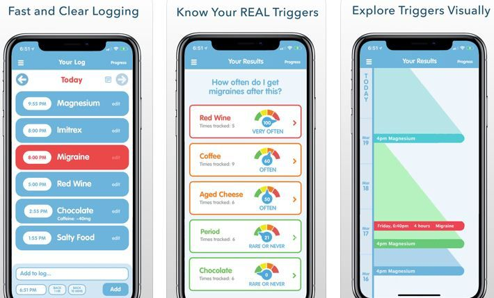 Migraine Insight app adeptly will assist you find the