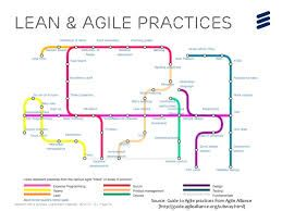 Project Management Subway Map.Image Result For Subway Map To Agile Practises Agile Lean Six