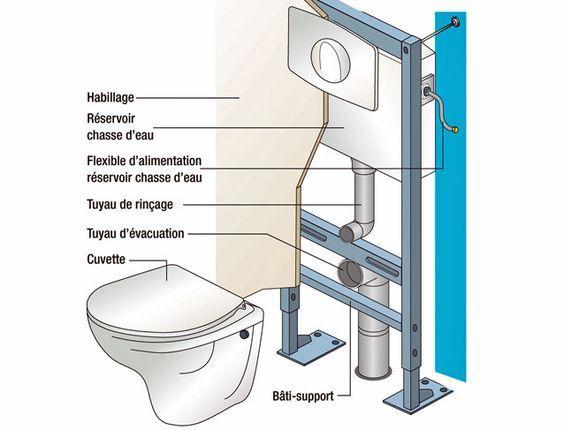 Fixation D Un W C Suspendu Tutoriel Installation Wc Suspendu Toilette Suspendu Et Wc Suspendu