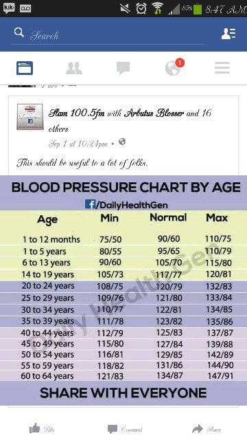 Blood Pressure Chart  Low Blood Pressure