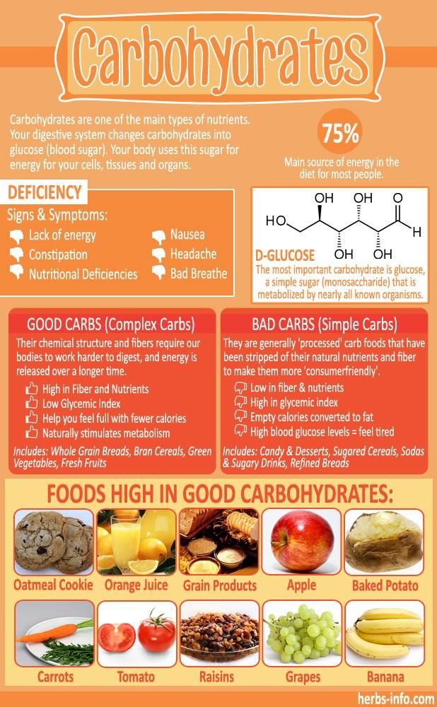 Pin by Dawn Overbeck on Good to know Bad carbohydrates