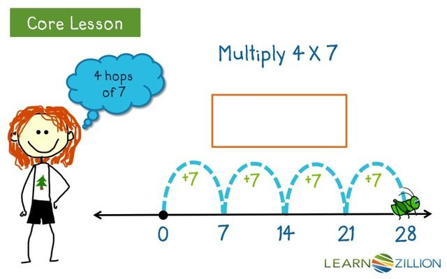 Using Open Number Line For Multiplication Number Line Open Number Line Teaching Math