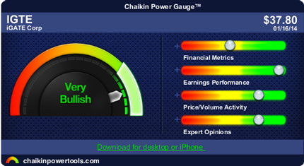 IGTE iGATE Corporation Dropped on EPS beat...buy dips: The Chaikin Power Gauge RatingTM for iGATE Corporation IGTE is very bullish due to very strong earnings performance, bullish price/volume activity and positive expert opinions. IGTE's earnings performance is very strong as a result of high earnings growth over the past 3-5 years and an upward trend in earnings this year. http://linktrack.info/hsps