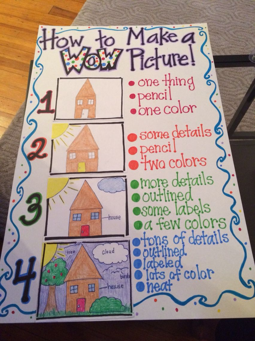How To Make A Wow Picture Kindergarten Anchor Charts Writing