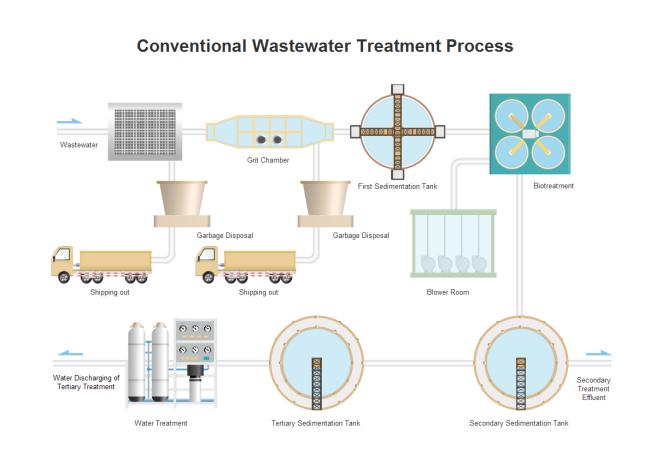 Wastewater Treatment P Amp Id Engineering Diagram