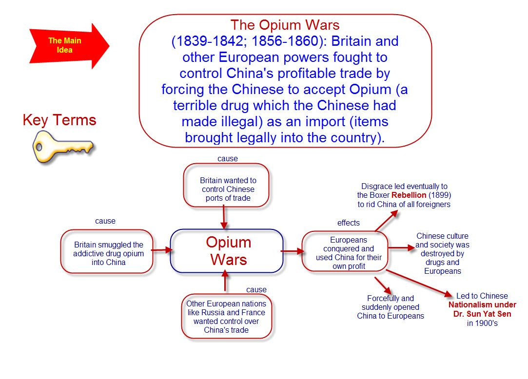 an analysis of the opium war of china The opium wars in the mid-19th century were a critical juncture in modern chinese history the first opium war was fought between china and great britain from 1839 to 1942.