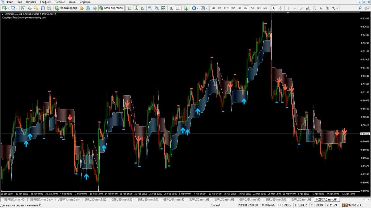 Indicator Pz Swing Trading Forex Trading Basics Forex Trading