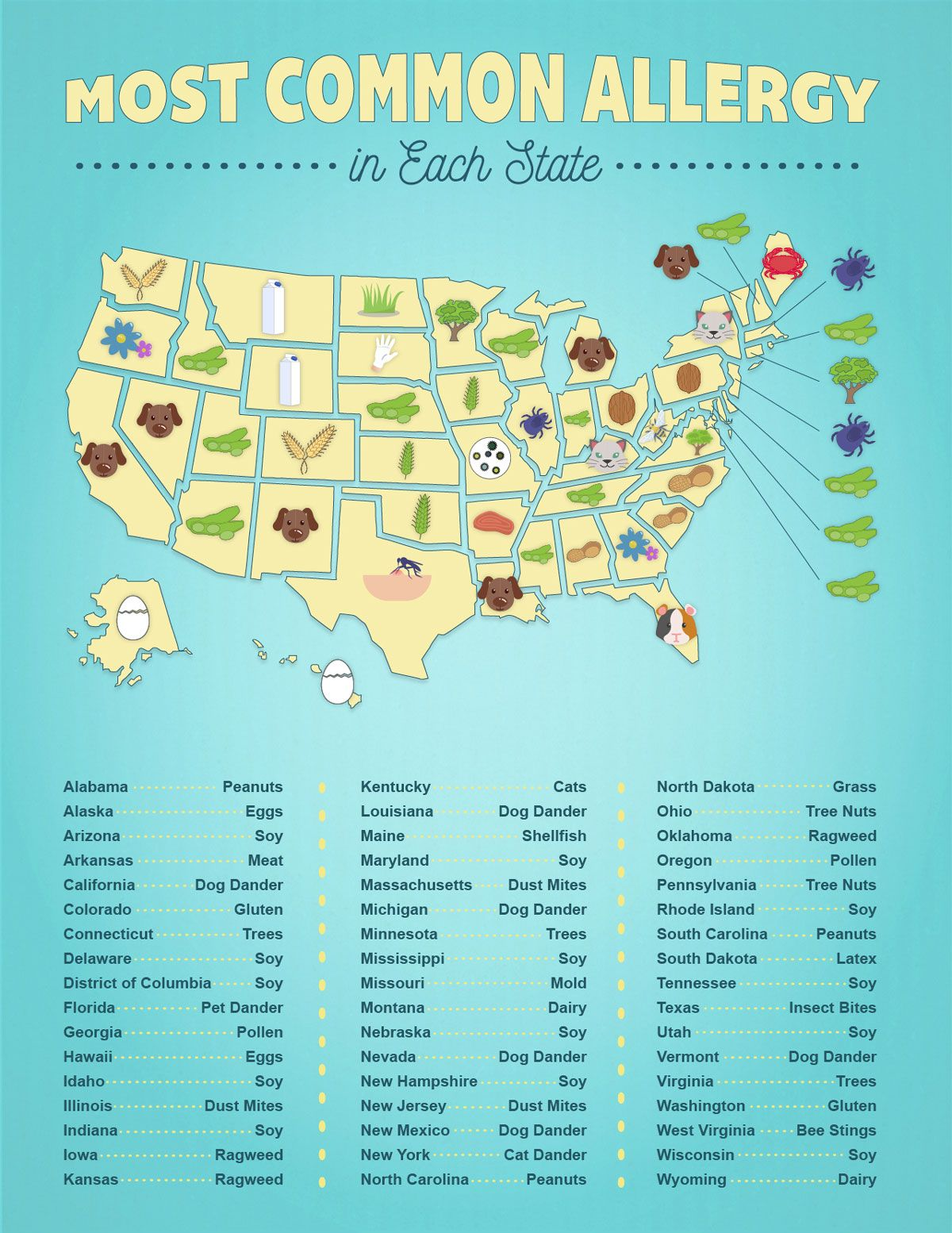 Most Common Allergy By State Map Most Common Allergies