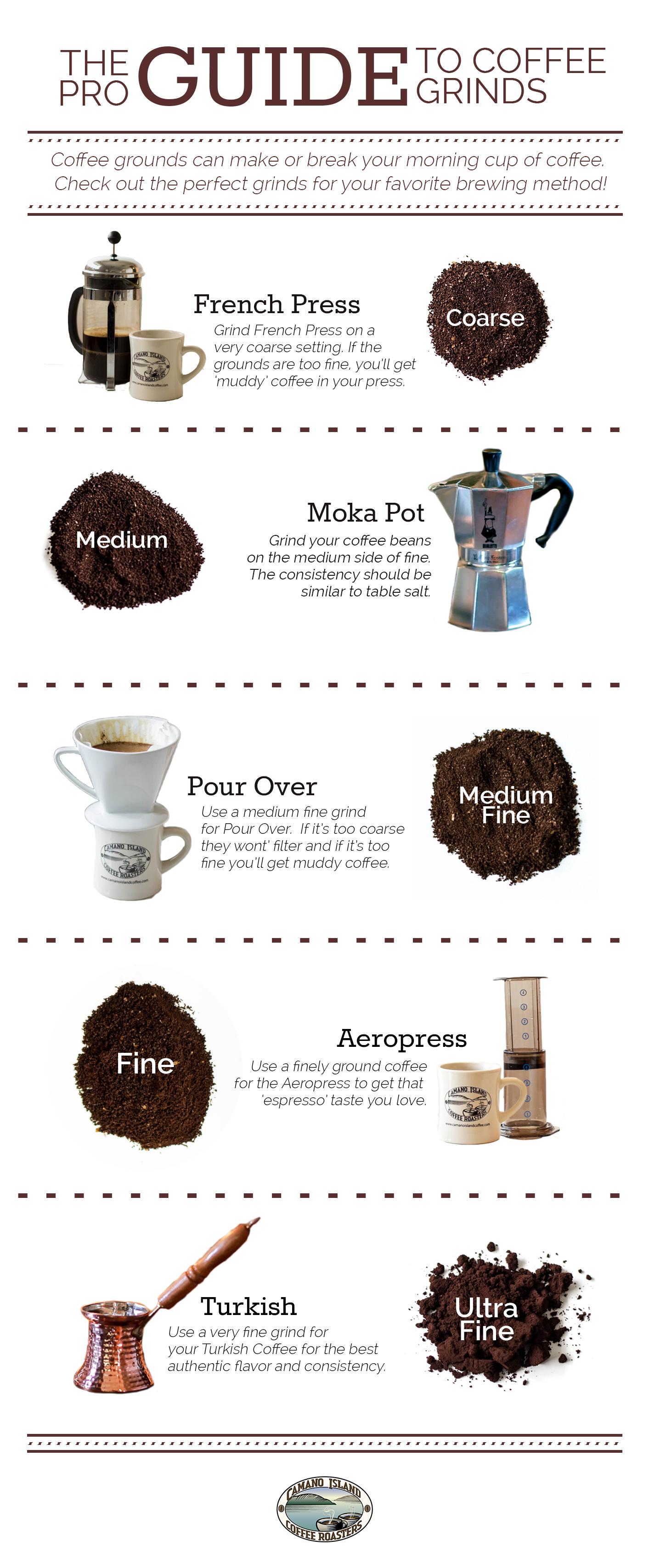 Guide to Coffee Grinds CoffeeEquipment Coffee grinds