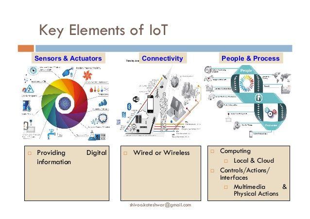 Resultats De Recherche D Images Pour Iot Sensors And Actuators Iot Sensor Digital