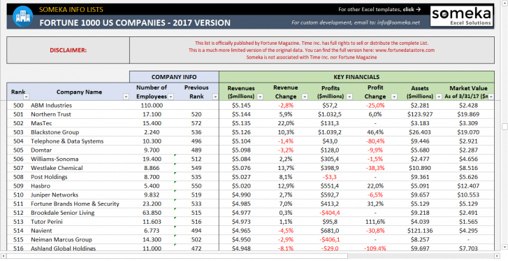 Fortune 1000 Companies List 2020 Free Download Excel Excel Templates Excel Fortune