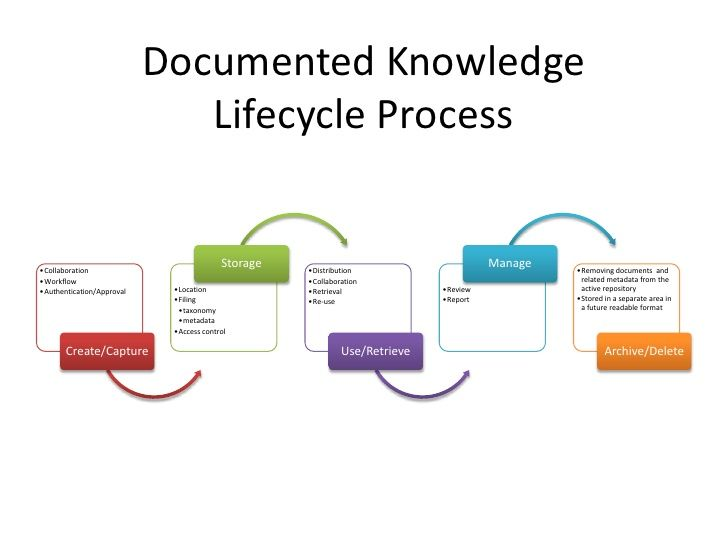 image result for knowledge life cycle