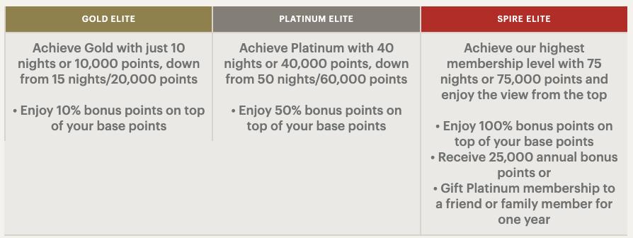 Chart S Of Hotel Loyalty Program Benefits Rewards Loyalty Program Loyalty Rewards Program