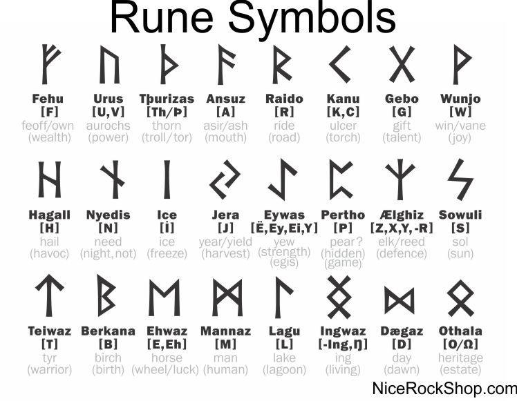Rune Symbol Chart Rock Shop Runic Alphabet Rune Tattoo Rune Symbols