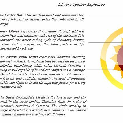Ishvara Mandala Symbol And Meaning Relaxed Focused Attention