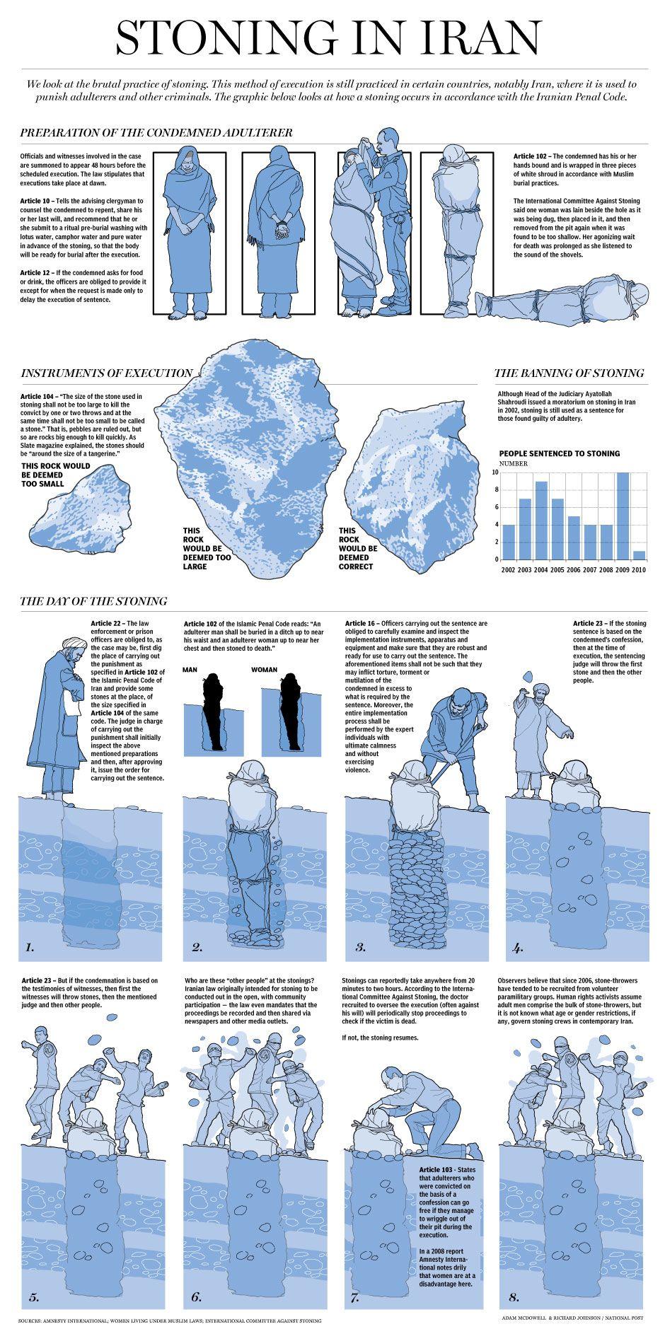 Anatomy of stoning as punishment in Iran, in exact language ...