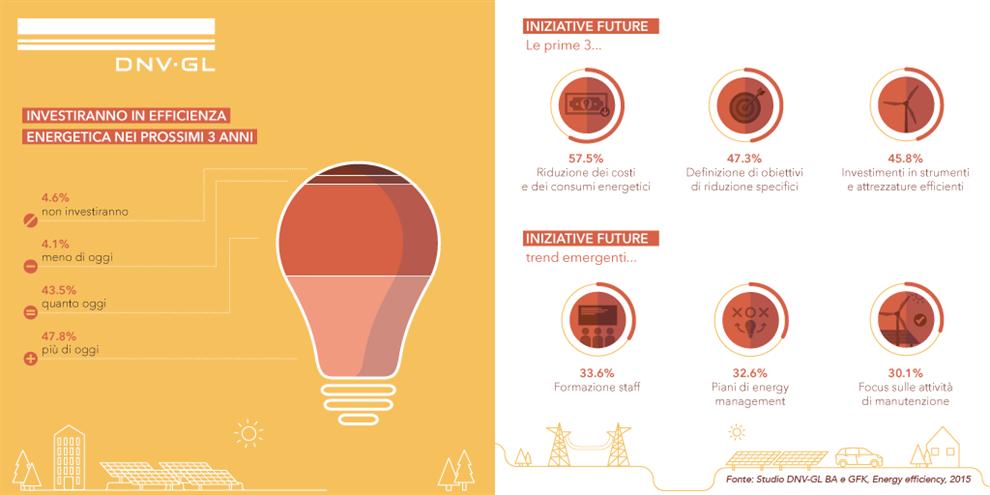 Efficienza energetica in azienda, strategie ancora confuse. Come rimediare