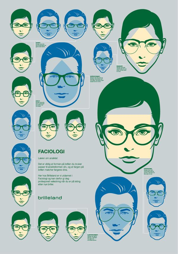 7fa8a5ad1a9 Norwegian Optician Poster Design - they nailed it! You can find your face  shape and see if your glasses match the ones on a poster.