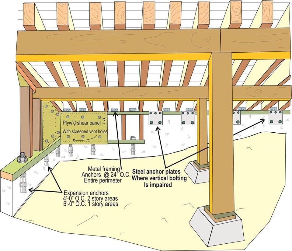 earthquake retrofitting los angeles for wood frame. Black Bedroom Furniture Sets. Home Design Ideas