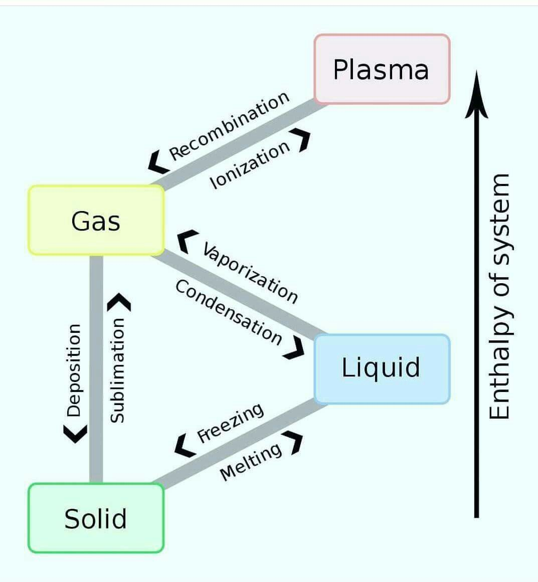 The phases of matter (including the plasma phase-which consists out ...