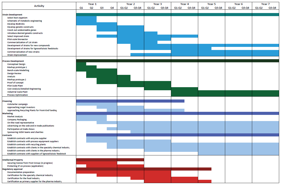marketing gantt chart Google Search Marketing calendar