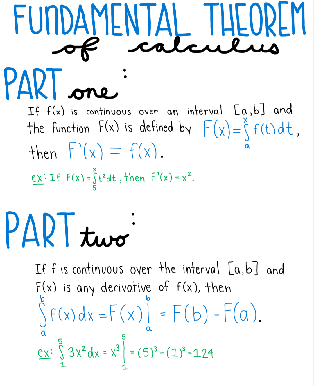 Fundamental Theorem Of Calculus Anchor Chart Poster